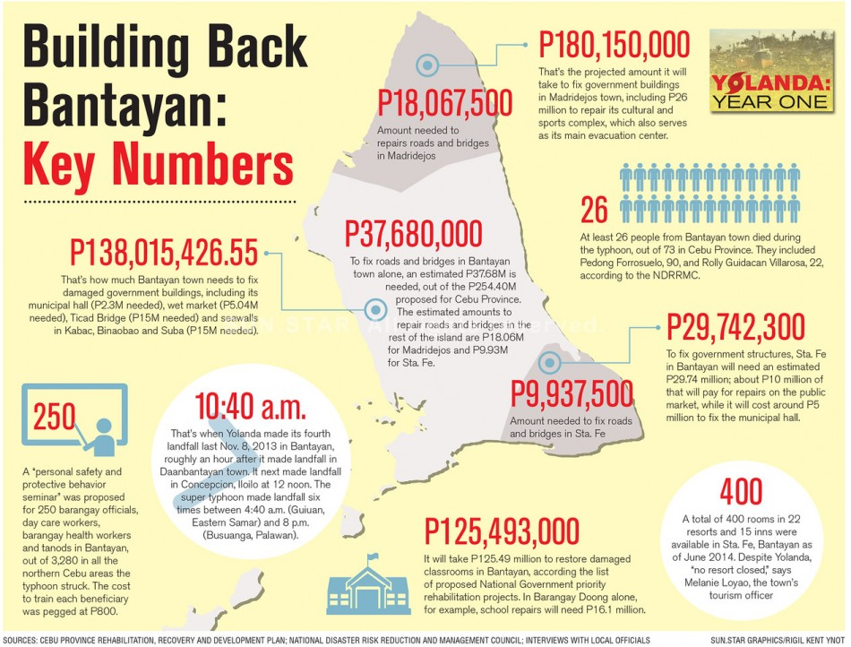 Building Back Bantayan - Key Numbers-X2