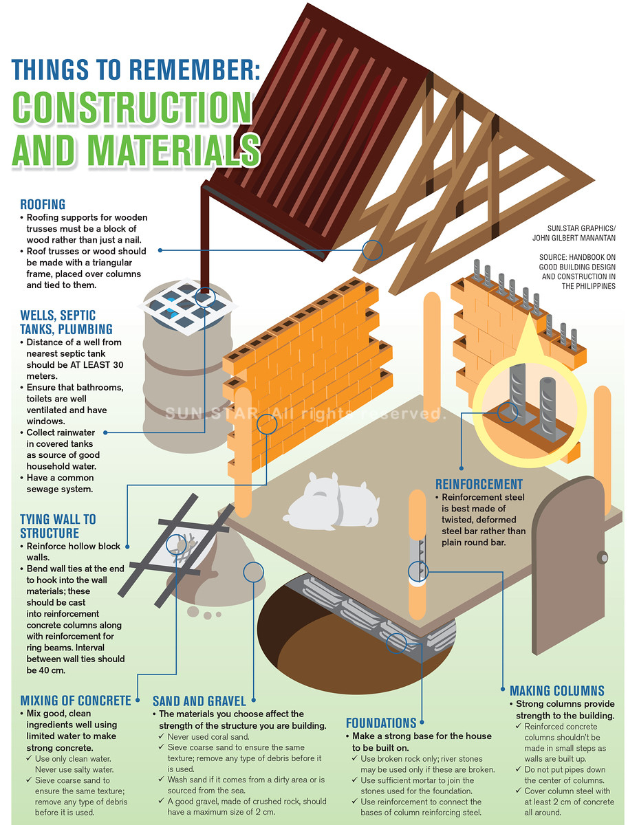 Infographics - Things to remember construction and materials